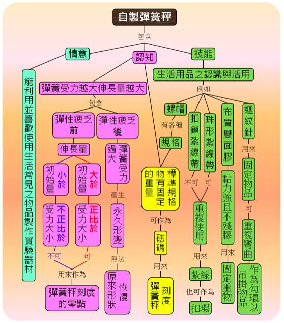 自製彈簧秤概念圖