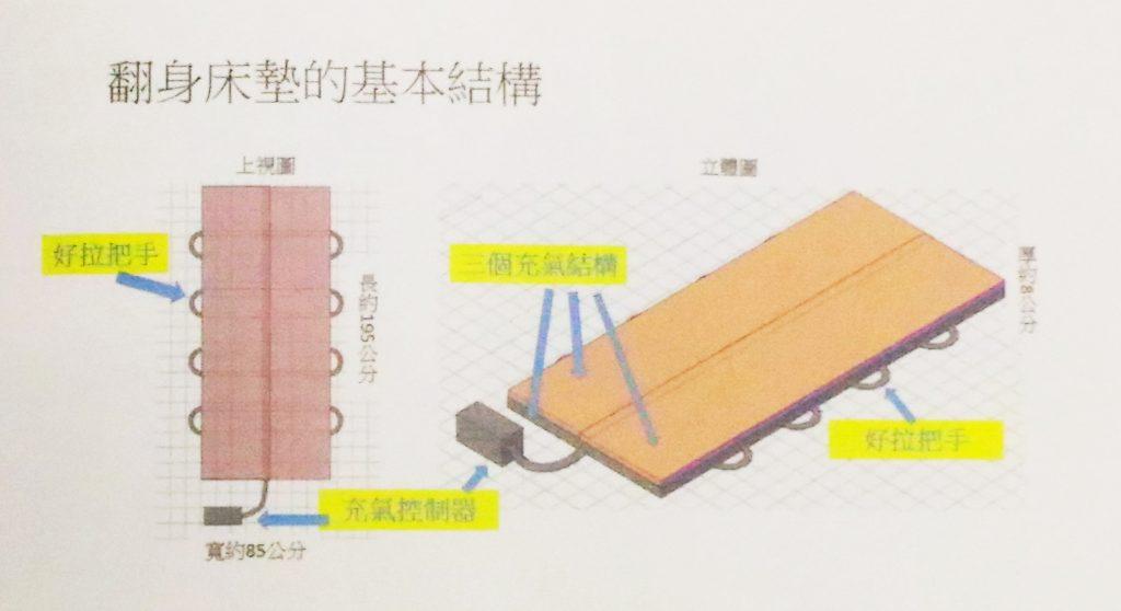 翻身床墊的基本結構